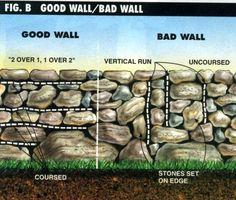 Dry Stone Retaining Wall Construction – Method, Instructions, & Tips - Retaining Wall Construction, Rock Retaining Wall, Building A Retaining Wall, Gabion Wall, Landscaping Retaining Walls, Backyard Landscaping, Retaining Wall Design, Landscaping Ideas, Dry Stone