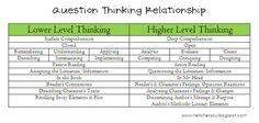 Lower Order vs. Higher Order Question/Response Relationship by @Jennifer Jones
