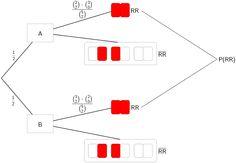 Grafik 2 zur Lösung der Teilaufgabe 3e - Stochastik I - Mathematik Abitur Bayern 2012