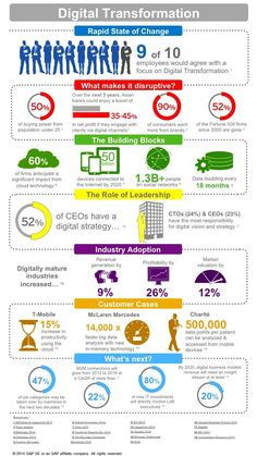 digitaltransformation-infographic-v1