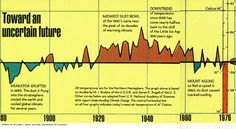 In 1976, @NatGeo showed no warming from 1880 to 1975  Teve Goddard