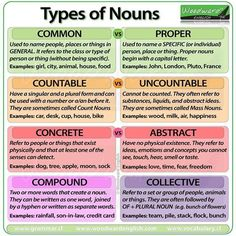 """theyuniversity: """" """"Types of Nouns in English - The difference between Common, Proper, Countable, Uncountable, Concrete, Abstract, Compound and Collective Nouns. #English #Grammar #ESL #LearnEnglish #EnglishTeachers #Nouns #WoodwardEnglish #Inglés..."""