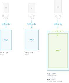 The iOS Design Guidelines - Ivo Mynttinen / User Interface Designer Ios 7 Design, Flat Web Design, Dashboard Design, Tool Design, Design Design, Design Process, Logo Process, Iphone Design, Interior Design