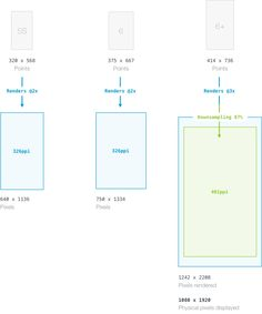 Difference between iPhone 5S 6 6+ displays