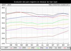 Evolucion  de los datos de parados para el Municipio de ALCAZAR DE SAN JUAN hasta DICIEMBRE del 2014.