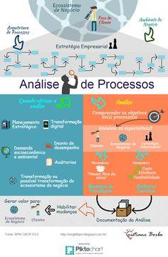 BPM & Business Transformation & Inovação: Análise de Processos
