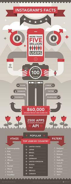 beautifully designed #Infographic on Instagram usage from Gerardo Obieta