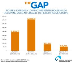 Figure Extremely Low Income Renter Households Occupying Units Affordable to Higher Income Groups Households, Gap, The Unit, Homes