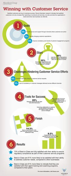Infographic: Winning with Customer Service