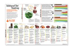 Get The Bulletproof Diet Roadmap! All foods ranked on a simple spectrum. No more guesswork involved with choosing your food.