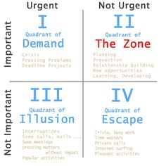 To make the most out of your job: Time Management - IMPORTANT v URGENT