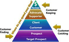 Pyramid of Customer Loyalty by Brent Leary read Questions that Will Improve Marketing and Brand Loyalty here http://fletcherfreelance.blogspot.com/2011/06/questions-that-will-improve-marketing.html