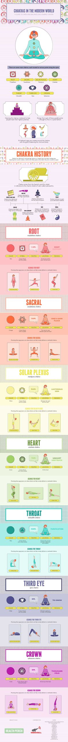 Know Your Chakras