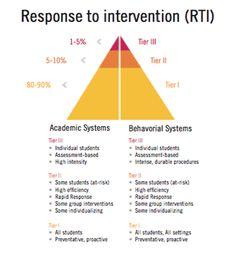 Beal City Public Schools - Response to Intervention (RTI)
