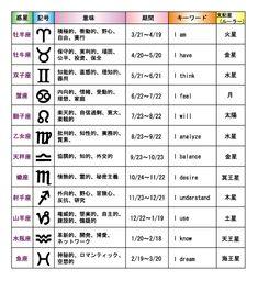 星座 Chinese Words, Coral Blue, Human Nature, Constellations, Trivia, Good To Know, Virgo, Horoscope, Outline