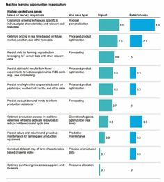 12 sectors where automation will take over in the short term.
