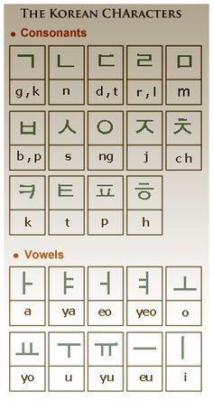 The Korean Alphabet System and Language