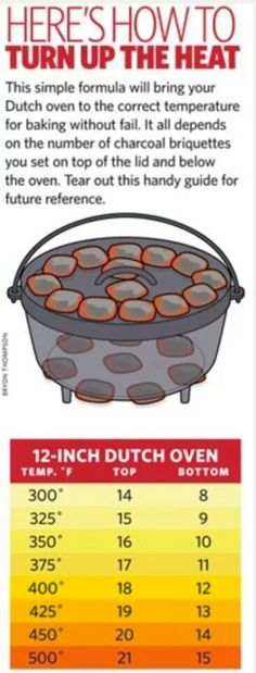 Charcoal dutch oven guide