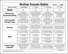 why is revision a necessary step in the writing process essay Editing & proofreading strategies  leave yourself plenty of time for all steps of the writing process,  it can be difficult to step outside our work and view it.