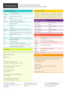 Python Ratchadarin Cheat Sheet by ratchanew - Download free from Cheatography - Cheatography.com: Cheat Sheets For Every Occasion
