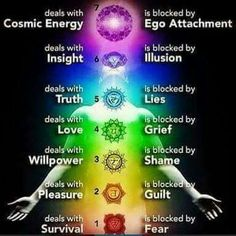 Are All Of Your Chakras Open? There are many things you can visualize while meditating for each individual chakra to open them up. The heart chakra, for example, is associated with the and is represented by the color So breath in pure Chakra Healing, 3 Chakra, Chakra Chart, Heart Chakra, Throat Chakra, Crown Chakra, Chakra Tattoo, Chakra Cleanse, Chakra Quiz