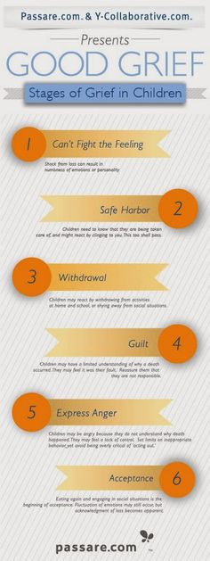 Grief/An Self Sabotage Grief Activities, Counseling Activities, Therapy Activities, Grief Counseling, School Counseling, Grief Support, Child Support, Coping With Loss, Child Life Specialist