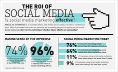 the roi of social media infographic Social Media Roi, Social Media Company, Social Media Trends, Internet Marketing, Online Marketing, Social Media Marketing, Digital Marketing, Advertising Slogans, Start Ups