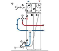 Éléments de raccordement du ballon thermodynamique*