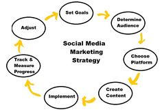 Simple Social Media strategy to build your Business. Digital Marketing Services, Sales And Marketing, Social Media Marketing, Marketing Plan, Marketing Books, Marketing Strategies, Content Marketing, Social Media Services, Social Media Influencer