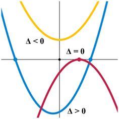 Ecuaciones cuadraticas por métodos personales