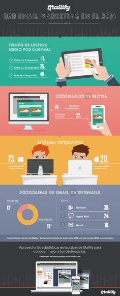 Tiempo de lectura, aperturas en móvil, sistema operativo de los destinatarios, webmails vs programas de email... Todos los datos de email marketing que necesitas para tu B2B.
