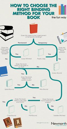 Let this simple and effective flowchart carry you serenely through deciding which style of book binding is right for you.