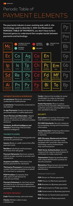 Mastercard Periodic Table of Payment Elements