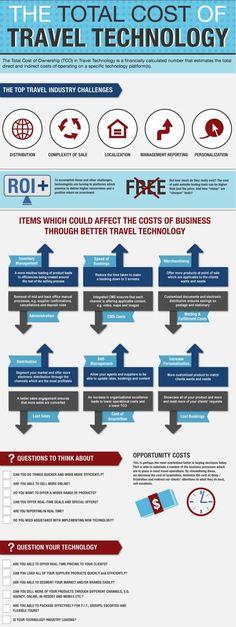 El coste total de la tecnología turística #turismo #infografía