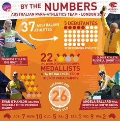 Thirty-seven of Australia's best para-athletes are heading to London for the 2017 World Para Athletic Championships - here's all the stats and number from the green and gold team. For Athletics Australia.