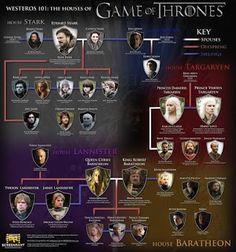 El mapa familiar de Juego de Tronos ¡para tenerlo siempre a mano!