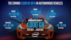 Intel estimates one autonomous car will use 4,000GB of data/day