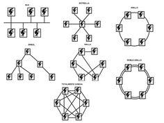 topografía redes sociales humanas Diagram, Socialism, Collective Intelligence, Social Networks