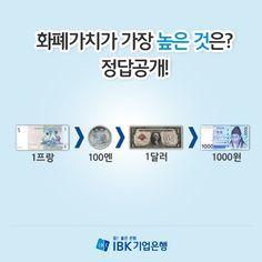 다음 중 화폐가치가 가장 높은 것은? 정답을 공개합니다!  1프랑 > 100엔 > 1달러 > 1,000원  1달러 = 1,128원 1프랑 = 1,223원 100엔 = 1,191원 (2013년 6월 18일 환율 기준)