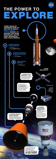 The power to explore SLS infographic