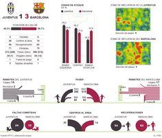 Juventus - Barcelona: la final de la 5ª Champions | Deportes | EL PAÍS