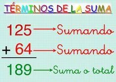 terminos de la suma.jpg (512×362)