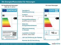 Effizienzlabel für alte Heizanlagen seit 1.1.2017 Pflicht - http://www.immobilien-journal.de/energie/heizung/effizienzlabel-fuer-alte-heizanlagen-seit-1-1-2017-pflicht/