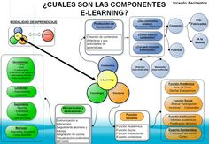 Los componentes de elearning #infografia #infographic #internet#education