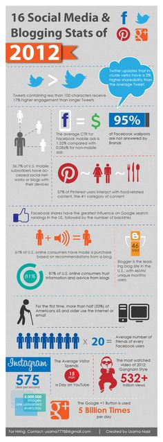 Social media and blogging statistics of 2012 as reported by different news agencies and networks.