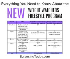How Many Weight Watchers Points Am I Allowed Free Calculator To