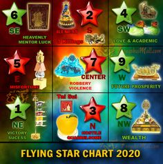 Feng Shui Tips for the Current Year 2020 - Year of the Rat Feng Shui Cures, Feng Shui Tips, Feng Shui Images, Om Mani Padme Hung, Feng Shui Front Door, Shiva Meditation, Spiritual Music, Reiki Music, Bed Placement