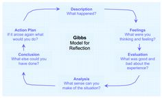 This image (Gibbs, 1988; cited in Finlay, 2008) represents Gibbs' Model for for Reflection.  Reference: Finlay. L,  2008. Reflecting on 'Reflective practice'.  [WWW]. http://www.open.ac.uk/opencetl/files/opencetl/file/ecms/web-content/Finlay-(2008)-Reflecting-on-reflective-practice-PBPL-paper-52.pdf  (22 February 2015)
