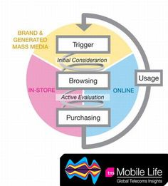Path to Purchase Marketing Models, Insight, Journey, Business, Life, The Journey, Store, Business Illustration