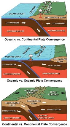 Three cut-away diagrams show the relationship and movement between the asthenosphere, lithosphere and continental crust, as well as oceans, ...